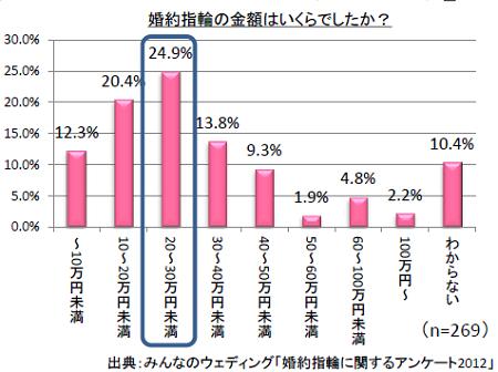 2012年の相場・平均価格(エンゲージリング)